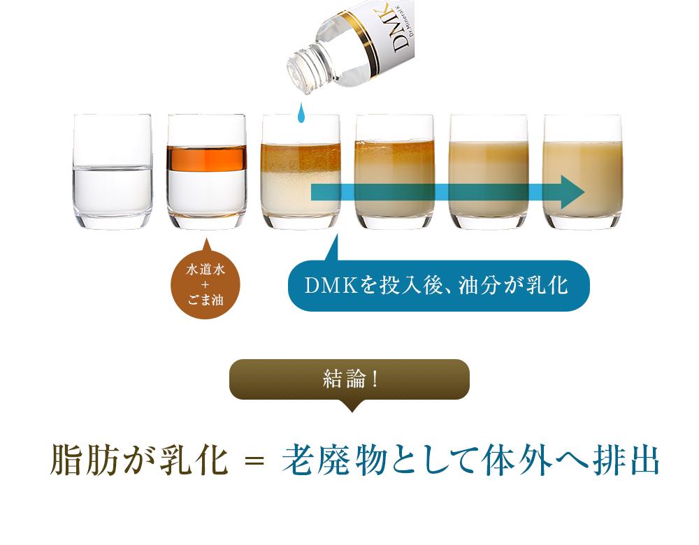 DMKを投入後、油分が乳化 結論:脂肪が乳化 = 老廃物として体外へ排出