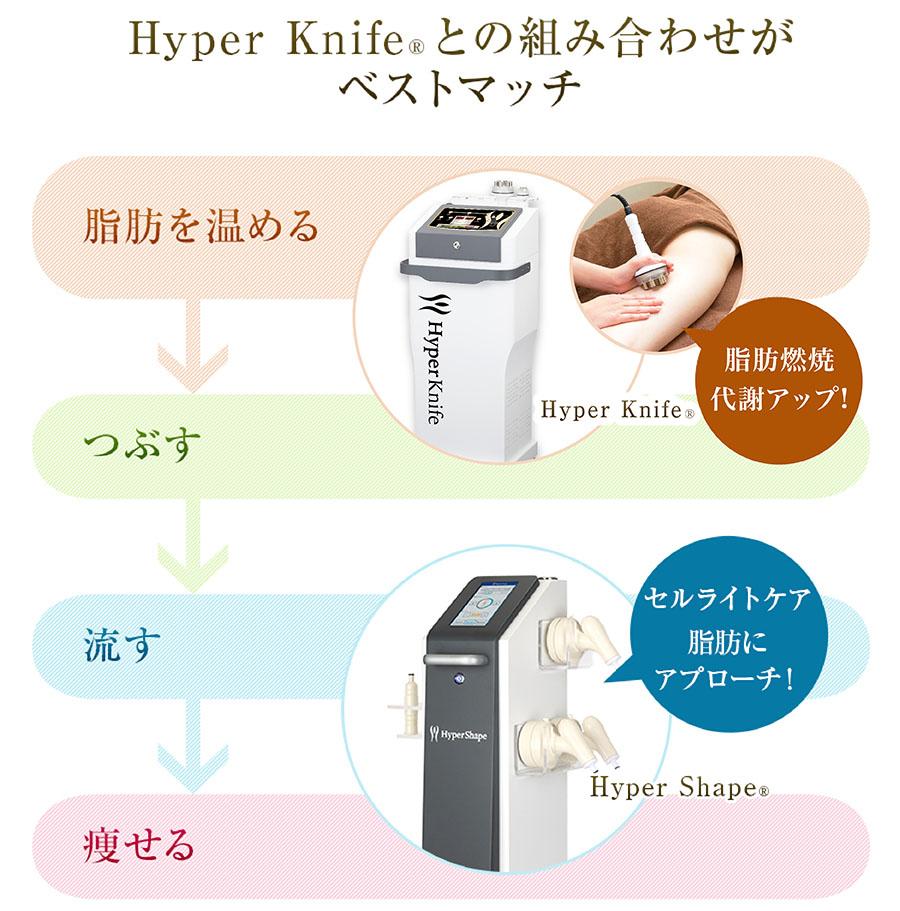 Hyper Knife®との組み合わせがベストマッチ